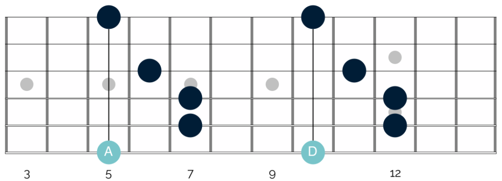 You can use the chromatic scale to move barre chords all over your fretboard.